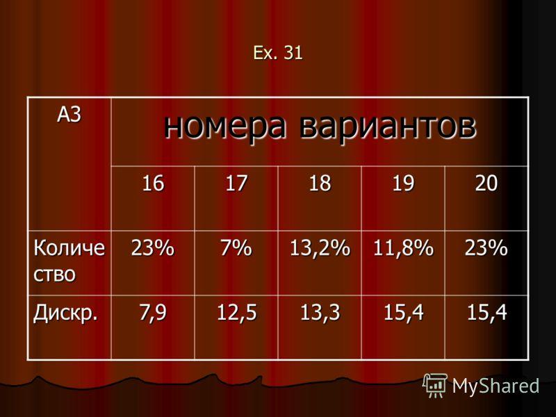 Ex. 31 A3 номера вариантов 1617181920 Количе ство 23%7%13,2%11,8%23% Дискр.7,912,513,315,415,4