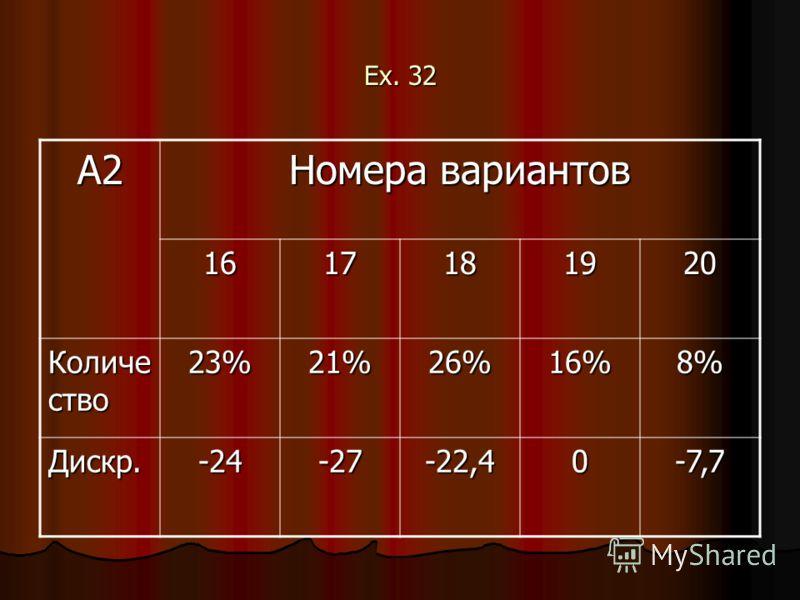 Ex. 32 А2 Номера вариантов 1617181920 Количе ство 23%21%26%16%8% Дискр.-24-27-22,40-7,7