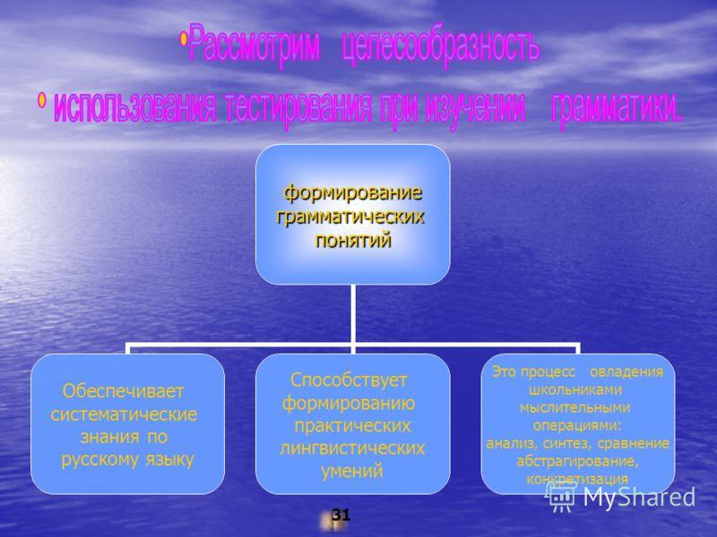формированиеграмматическихпонятий Обеспечивает систематические знания по русскому языку Способствует формированию практических лингвистических умений Это процесс овладения школьниками мыслительными операциями: анализ, синтез, сравнение абстрагировани