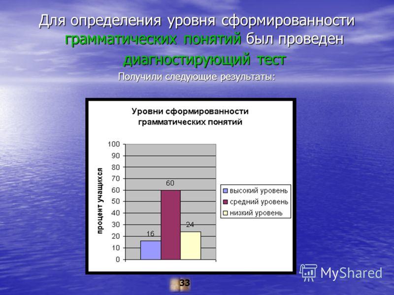 Для определения уровня сформированности грамматических понятий был проведен диагностирующий тест Получили следующие результаты: 33