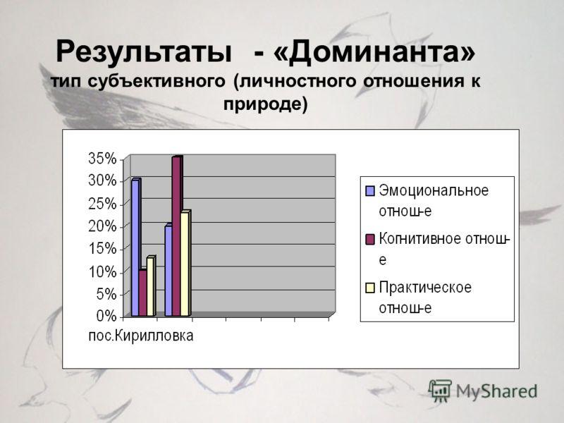 Результаты - «Доминанта» тип субъективного (личностного отношения к природе)