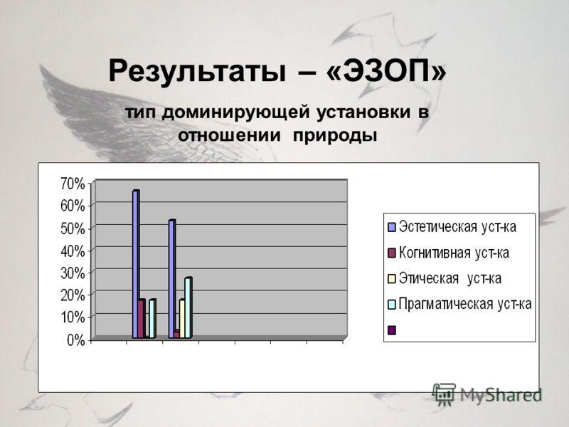 Результаты – «ЭЗОП» тип доминирующей установки в отношении природы