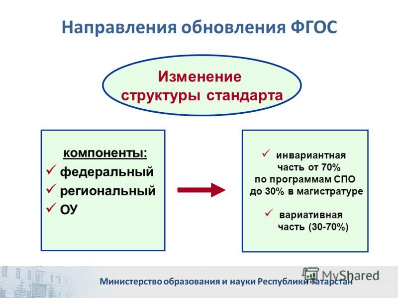 Направления обновления ФГОС инвариантная часть от 70% по программам СПО до 30% в магистратуре вариативная часть (30-70%) Изменение структуры стандарта компоненты: федеральный региональный ОУ