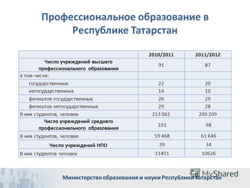 Профессиональное образование в Республике Татарстан 2010/20112011/2012 Число учреждений высшего профессионального образования 9187 в том числе: государственных 2220 негосударственных 1410 филиалов государственных 2629 филиалов негосударственных 2928