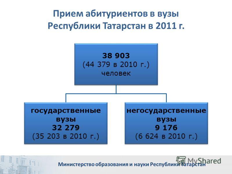 Прием абитуриентов в вузы Республики Татарстан в 2011 г. 38 903 (44 379 в 2010 г.) человек государственные вузы 32 279 (35 203 в 2010 г.) негосударственные вузы 9 176 (6 624 в 2010 г.)