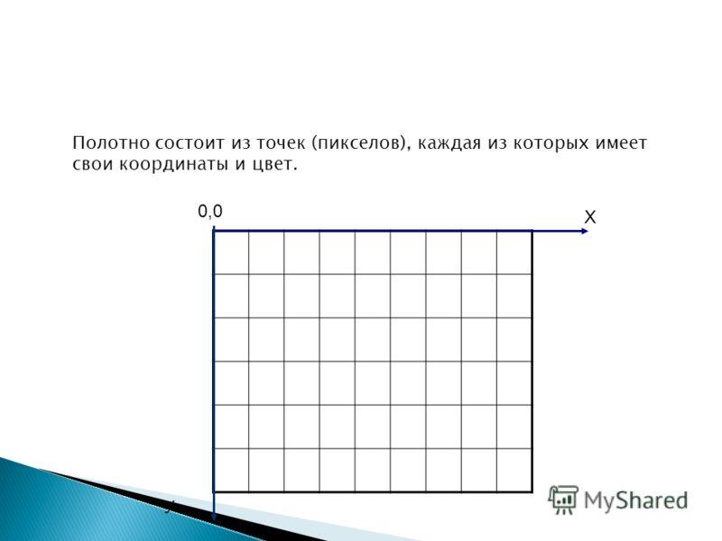 Полотно состоит из точек (пикселов), каждая из которых имеет свои координаты и цвет. 0,0 Х У
