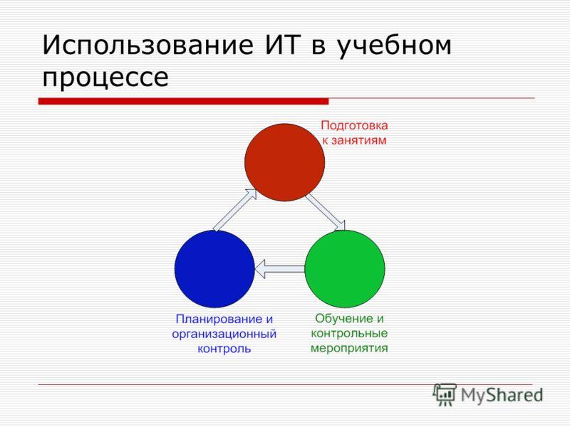 Использование ИТ в учебном процессе