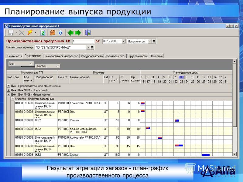 Планирование выпуска продукции Результат агрегации заказов - план-график производственного процесса