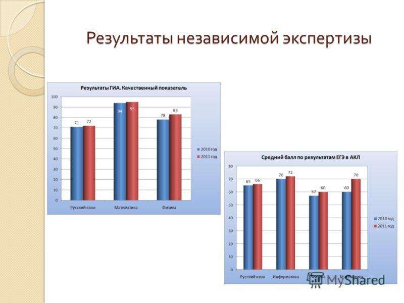 Результаты независимой экспертизы