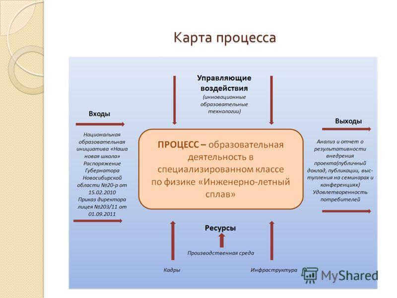 Карта процесса