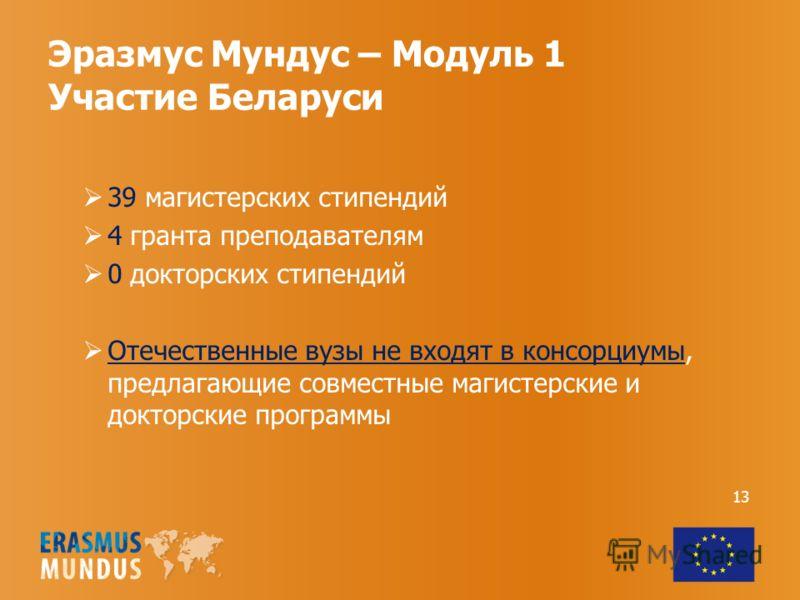 Эразмус Мундус – Модуль 1 Участие Беларуси 13 39 магистерских стипендий 4 гранта преподавателям 0 докторских стипендий Отечественные вузы не входят в консорциумы, предлагающие совместные магистерские и докторские программы