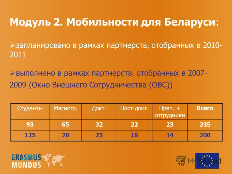 СтудентыМагистр.Докт.Пост-докт.Преп. + сотрудники Всего 9365322223235 12520231814200 Модуль 2. Мобильности для Беларуси: запланировано в рамках партнерств, отобранных в 2010- 2011 выполнено в рамках партнерств, отобранных в 2007- 2009 (Окно Внешнего