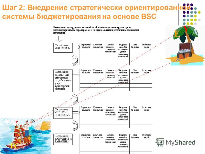 Шаг 2: Внедрение стратегически ориентированной системы бюджетирования на основе BSC ТС E V A