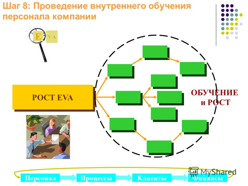 Шаг 8: Проведение внутреннего обучения персонала компании РОСТ EVA ОБУЧЕНИЕ и РОСТ E V A ПерсоналПроцессыФинансыКлиенты