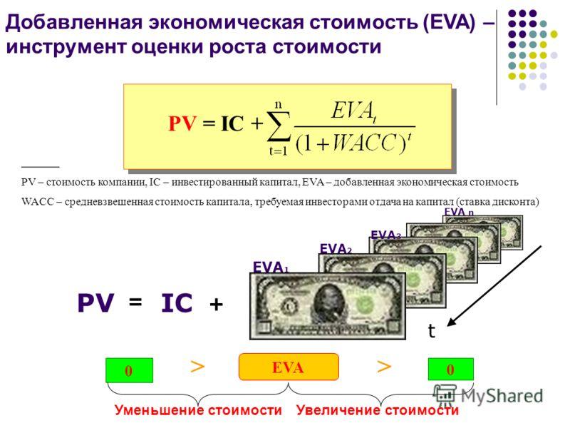 Добавленная экономическая стоимость (EVA) – инструмент оценки роста стоимости ____ PV – стоимость компании, IС – инвестированный капитал, EVA – добавленная экономическая стоимость WACC – средневзвешенная стоимость капитала, требуемая инвесторами отда