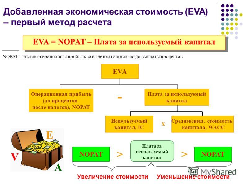 Добавленная экономическая стоимость (EVA) – первый метод расчета EVA = NOPAT – Плата за используемый капитал ____ NOPAT – чистая операционная прибыль за вычетом налогов, но до выплаты процентов EVA Операционная прибыль (до процентов после налогов), N