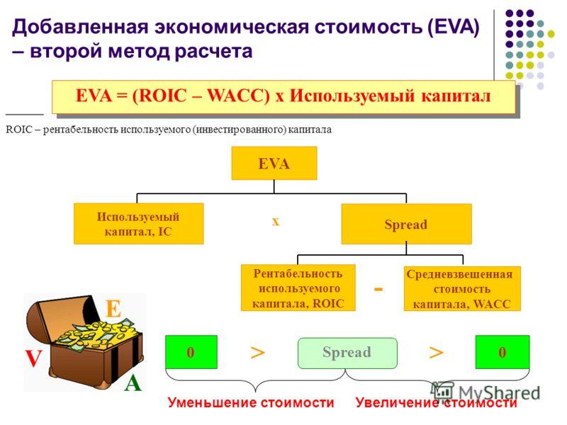 Добавленная экономическая стоимость (EVA) – второй метод расчета EVA = (ROIC – WACC) х Используемый капитал EVA Используемый капитал, IC Spread Рентабельность используемого капитала, ROIC Cредневзвешенная cтоимость капитала, WACC х 00 Spread >> Умень