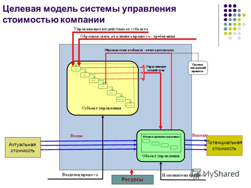 Целевая модель системы управления стоимостью компании Актуальная стоимость Потенциальная стоимость Ресурсы
