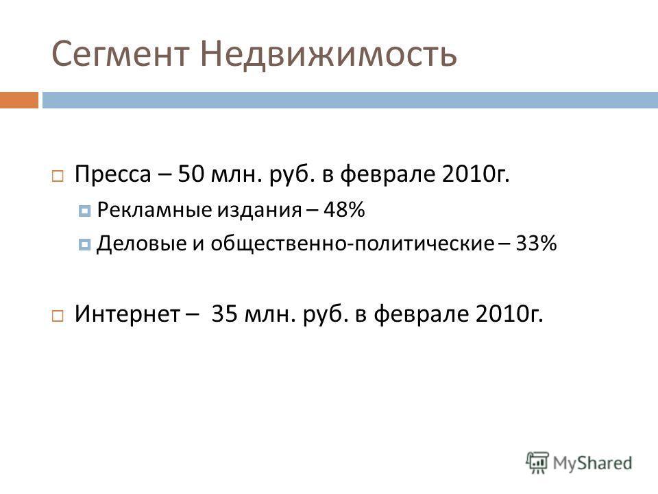 Сегмент Недвижимость Пресса – 50 млн. руб. в феврале 2010 г. Рекламные издания – 48% Деловые и общественно - политические – 33% Интернет – 35 млн. руб. в феврале 2010 г.