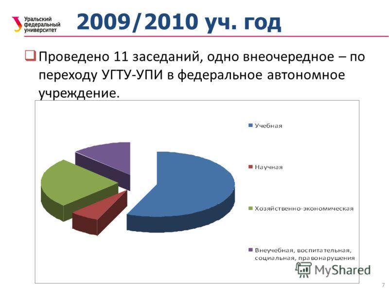 7 2009/2010 уч. год Проведено 11 заседаний, одно внеочередное – по переходу УГТУ-УПИ в федеральное автономное учреждение.