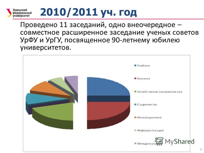 9 2010/2011 уч. год Проведено 11 заседаний, одно внеочередное – совместное расширенное заседание ученых советов УрФУ и УрГУ, посвященное 90-летнему юбилею университетов.