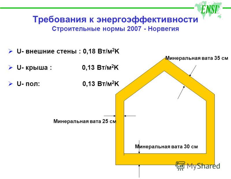 Требования к энергоэффективности Строительные нормы 2007 - Норвегия U- внешние стены : 0,18 Вт/м 2 K U- крыша : 0,13 Вт/м 2 K U- пол: 0,13 Вт/м 2 K Минеральная вата 25 см Минеральная вата 35 см Минеральная вата 30 см