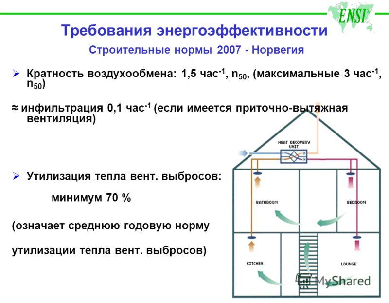 Кратность воздухообмена: 1,5 час -1, n 50, (максимальные 3 час -1, n 50 ) инфильтрация 0,1 час -1 (если имеется приточно-вытяжная вентиляция) Утилизация тепла вент. выбросов: минимум 70 % (означает среднюю годовую норму утилизации тепла вент. выбросо