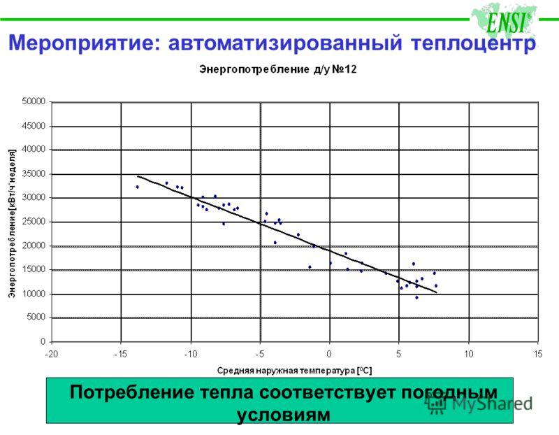Потребление тепла соответствует погодным условиям Мероприятие: автоматизированный теплоцентр