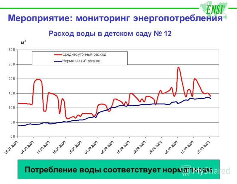 Мероприятие: мониторинг энергопотребления Потребление воды соответствует нормативам
