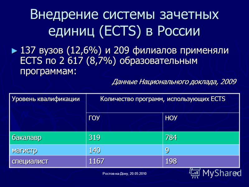 Ростов-на-Дону, 20.05.201028 Внедрение системы зачетных единиц (ECTS) в России 137 вузов (12,6%) и 209 филиалов применяли ECTS по 2 617 (8,7%) образовательным программам: 137 вузов (12,6%) и 209 филиалов применяли ECTS по 2 617 (8,7%) образовательным