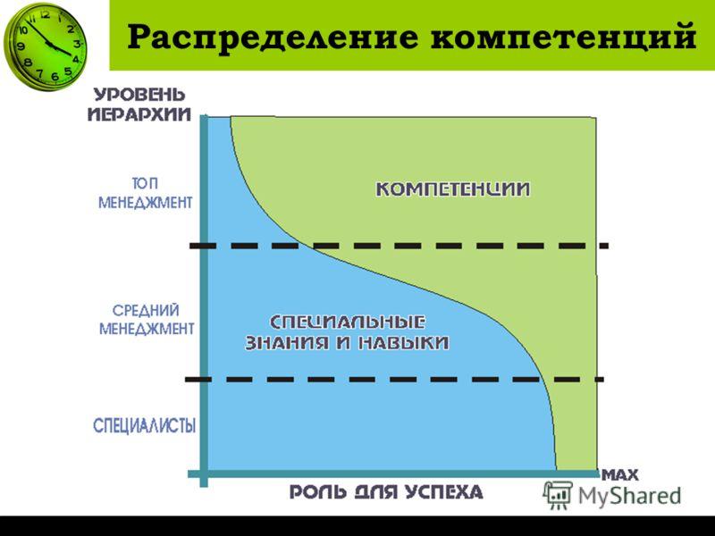 Распределение компетенций