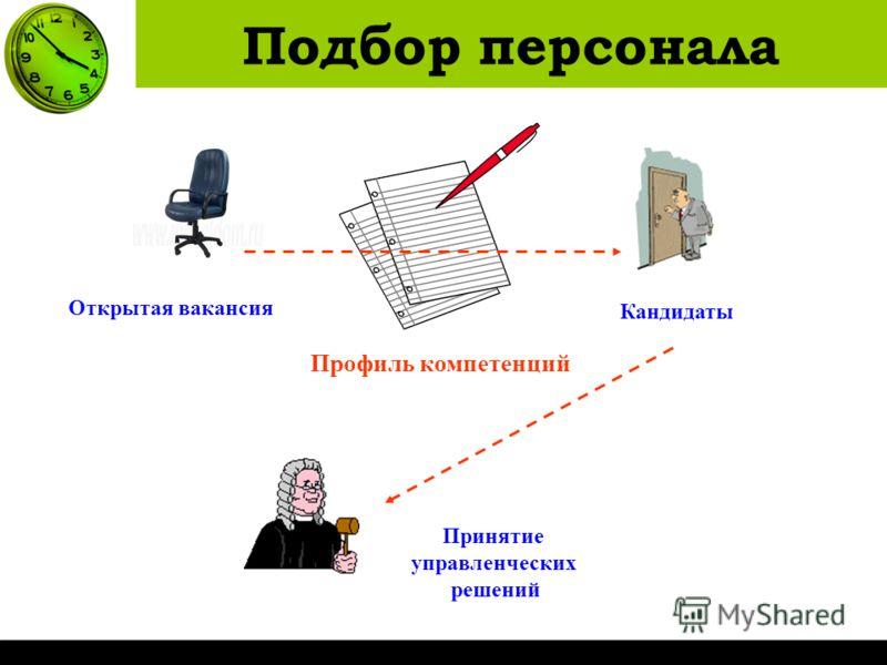 Подбор персонала Открытая вакансия Кандидаты Профиль компетенций Принятие управленческих решений