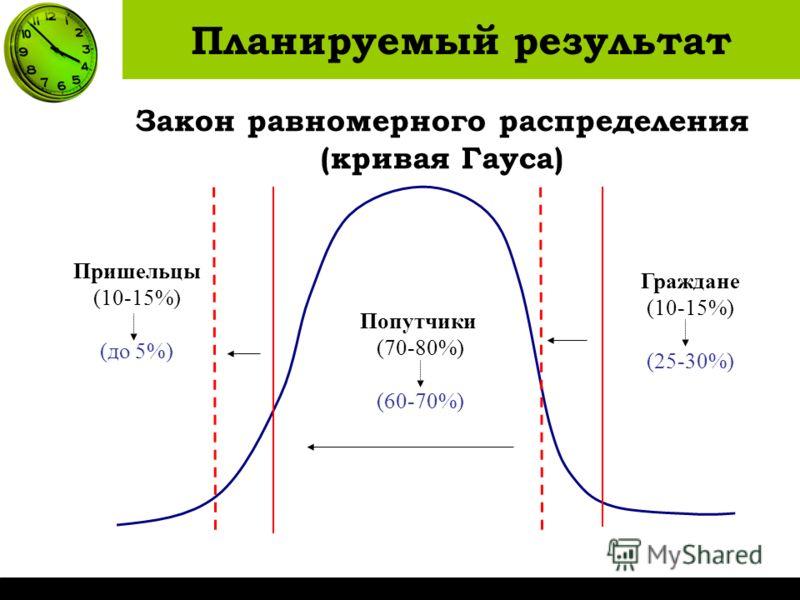 Закон равномерного распределения (кривая Гауса) Попутчики (70-80%) (60-70%) Пришельцы (10-15%) (до 5%) Граждане (10-15%) (25-30%) Планируемый результат