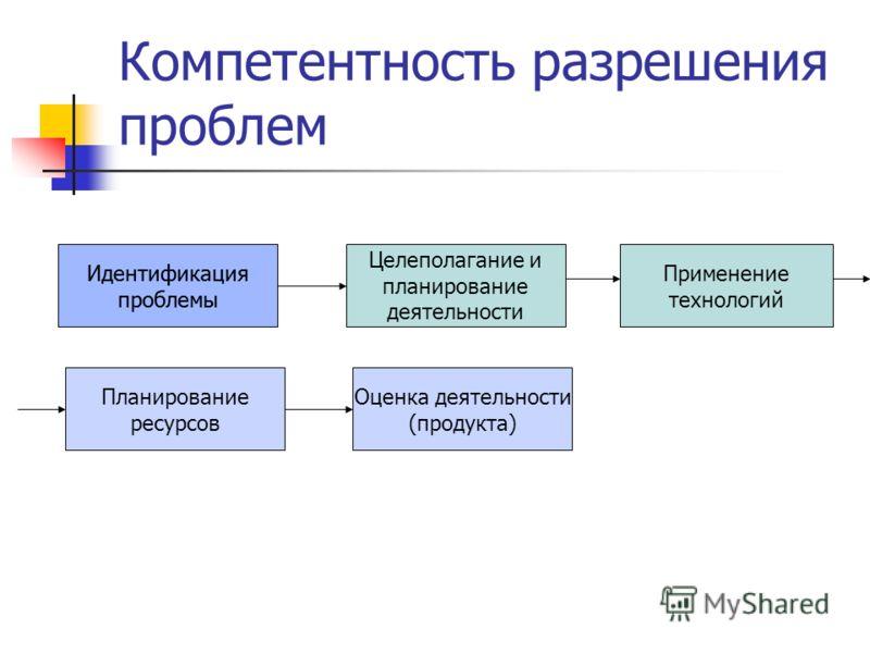 Компетентность разрешения проблем Идентификация проблемы Целеполагание и планирование деятельности Применение технологий Идентификация проблемы Планирование ресурсов Оценка деятельности (продукта)
