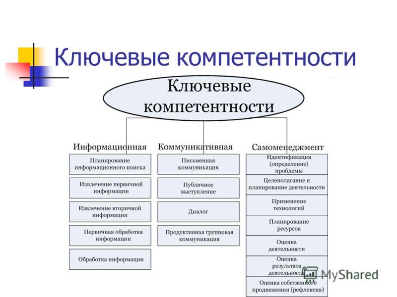 Ключевые компетентности