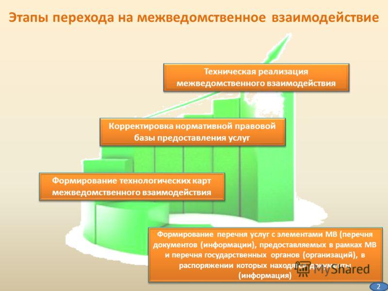 Образец Межведомственного Запроса - фото 7