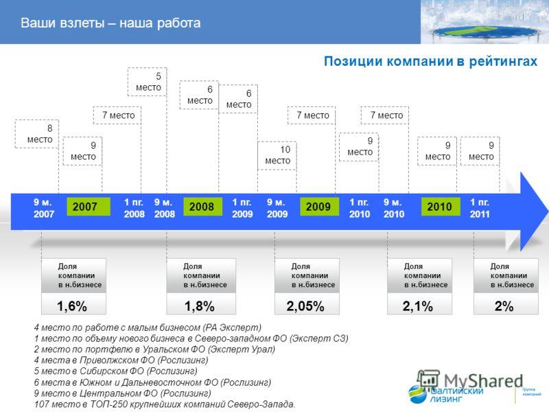 Позиции компании в рейтингах Доля компании в н.бизнесе 1,6% Доля компании в н.бизнесе 1,8% Доля компании в н.бизнесе 2,05% Ваши взлеты – наша работа 2007 1 пг. 2008 2008 1 пг. 2009 9 м. 2009 1 пг. 2010 9 м. 2010 20092010 9 м. 2008 9 м. 2007 Доля комп