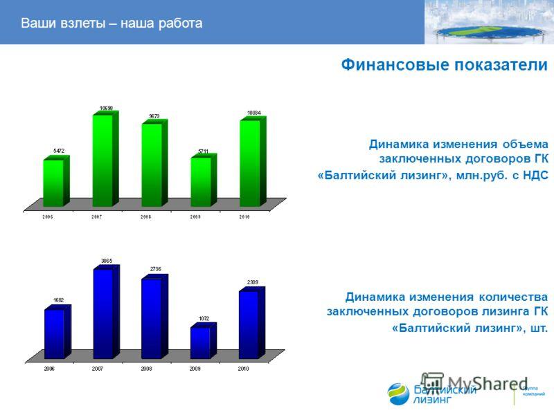 Динамика изменения объема заключенных договоров ГК «Балтийский лизинг», млн.руб. с НДС Ваши взлеты – наша работа Динамика изменения количества заключенных договоров лизинга ГК «Балтийский лизинг», шт. Финансовые показатели