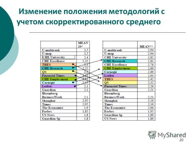 20 Изменение положения методологий с учетом скорректированного среднего
