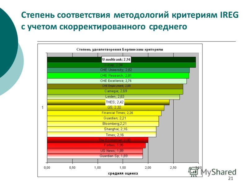 21 Степень соответствия методологий критериям IREG с учетом скорректированного среднего