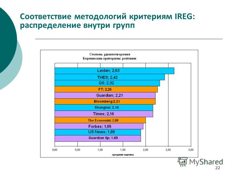 22 Соответствие методологий критериям IREG: распределение внутри групп
