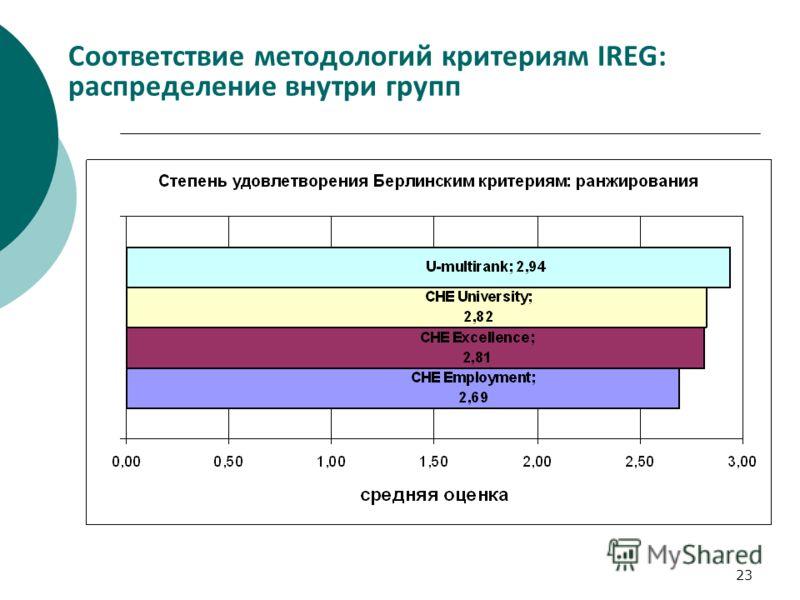 23 Соответствие методологий критериям IREG: распределение внутри групп