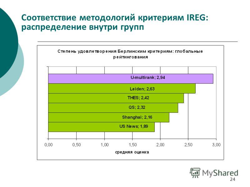 24 Соответствие методологий критериям IREG: распределение внутри групп