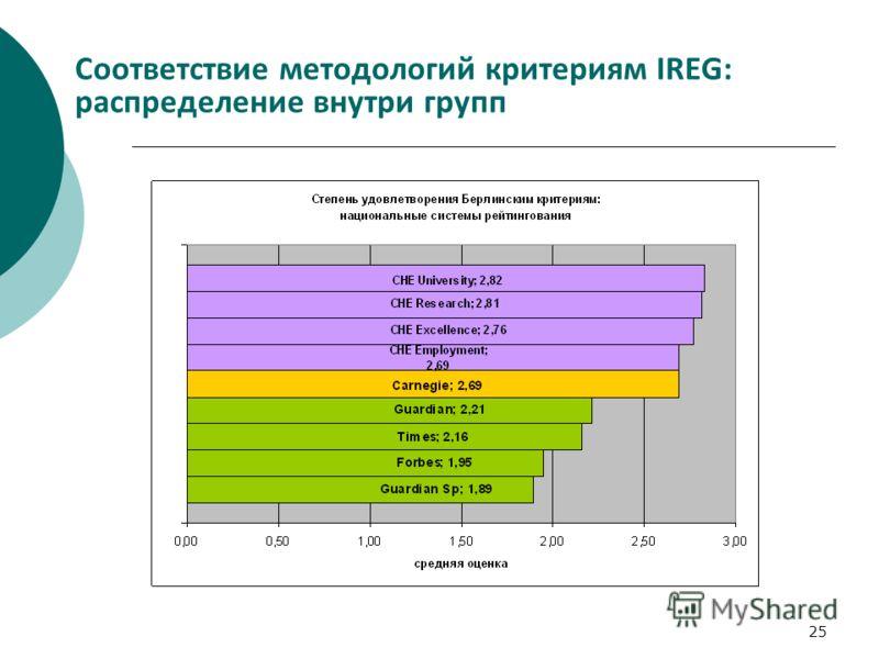25 Соответствие методологий критериям IREG: распределение внутри групп