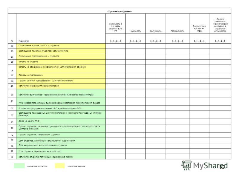 32 индикаторы результатов индикаторы ресурсов Обучение/преподавание Индикатор Значимость с т.з. задач развития ВО в РФНадежностьДоступностьРелевантность Соответствие критериям IREG Оценка значимости индикатора для включения в модельную методологию 0.