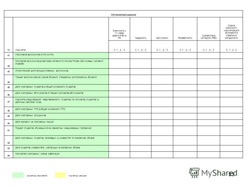 33 индикаторы результатов индикаторы ресурсов Обучение/преподавание Индикатор Значимость с т.з. задач развития ВО в РФНадежностьДоступностьРелевантность Соответствие критериям IREG Оценка значимости индикатора для включения в модельную методологию 0.