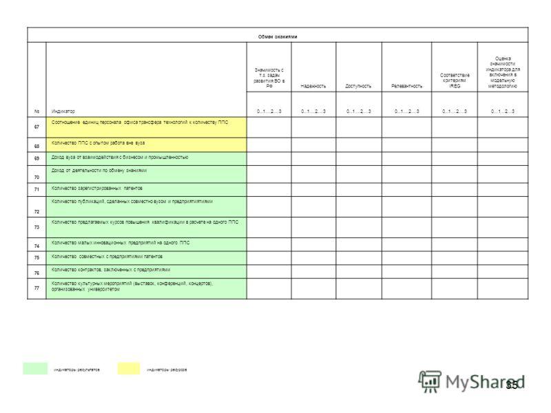 35 индикаторы результатов индикаторы ресурсов Обмен знаниями Индикатор Значимость с т.з. задач развития ВО в РФНадежностьДоступностьРелевантность Соответствие критериям IREG Оценка значимости индикатора для включения в модельную методологию 0...1….2…