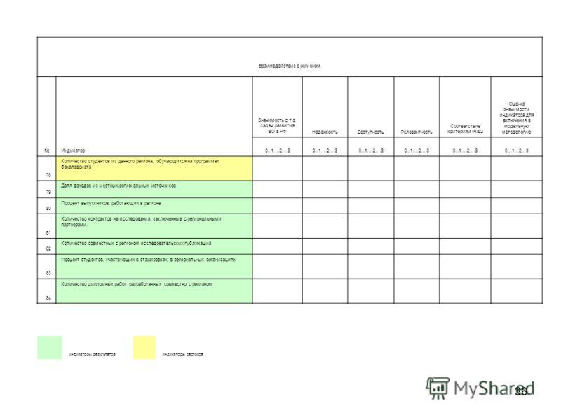 36 индикаторы результатов индикаторы ресурсов Взаимодействие с регионом. Индикатор Значимость с т.з. задач развития ВО в РФНадежностьДоступностьРелевантность Соответствие критериям IREG Оценка значимости индикатора для включения в модельную методолог
