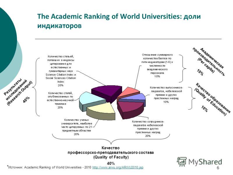 6 Академическая производительность (Per capita) 10% Качество образования (Quality of Education) 10% Качество профессорско-преподавательского состава (Quality of Faculty) 40% Результаты исследований (Research Output) 40% The Academic Ranking of World