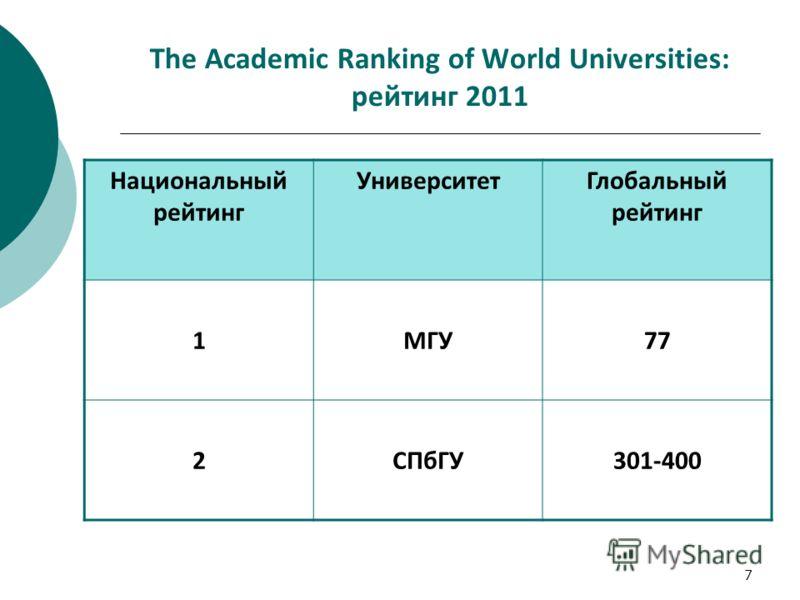7 The Academic Ranking of World Universities: рейтинг 2011 Национальный рейтинг УниверситетГлобальный рейтинг 1МГУ77 2СПбГУ301-400